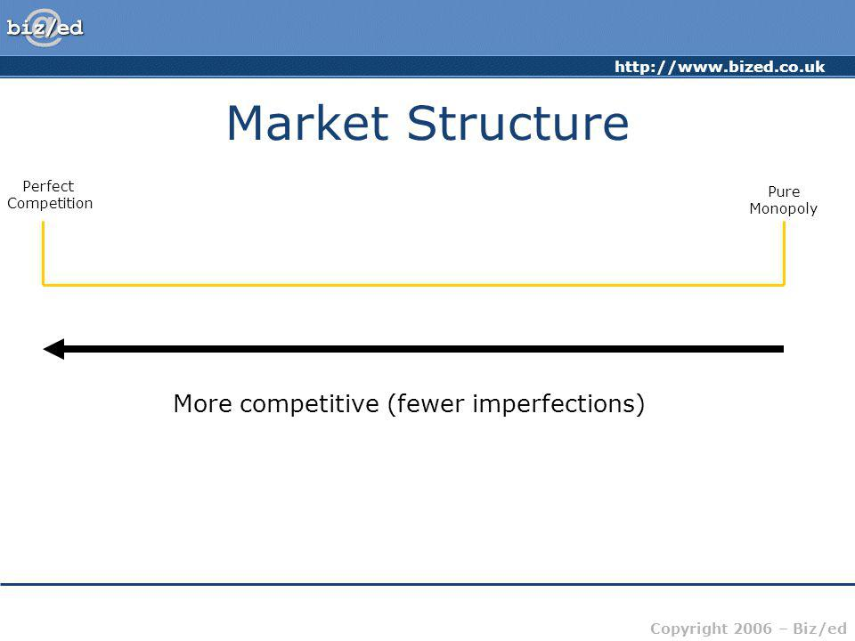 Market Structure More competitive (fewer imperfections) Perfect