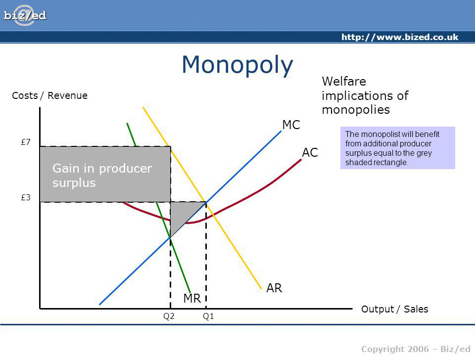 Monopoly Welfare implications of monopolies MC AC
