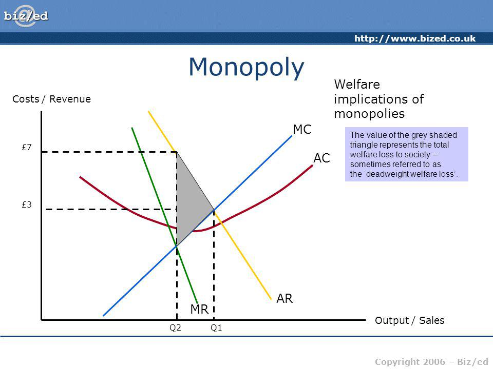Monopoly Welfare implications of monopolies MC AC AR MR