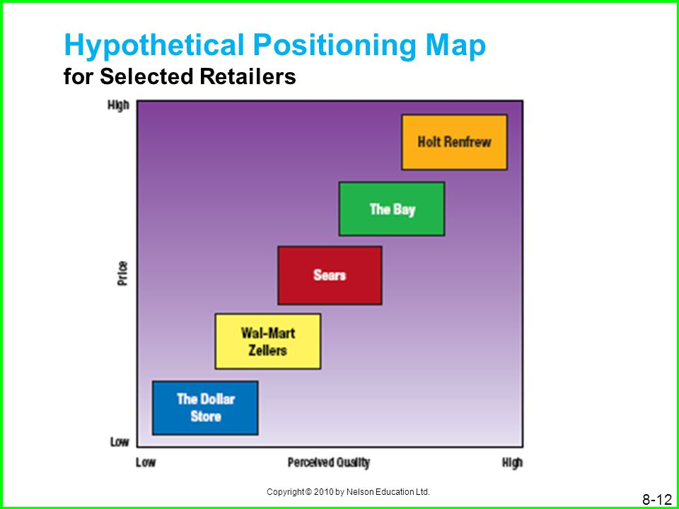 Hypothetical Positioning Map for Selected Retailers