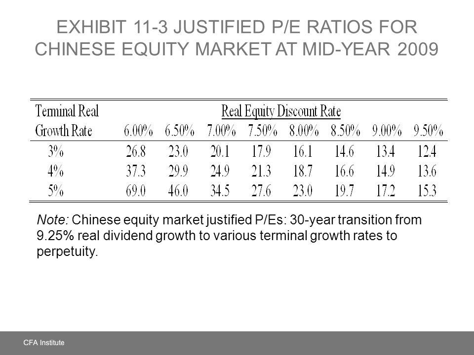 EXHIBIT 11-3 Justified P/E Ratios for Chinese Equity Market at Mid-Year 2009