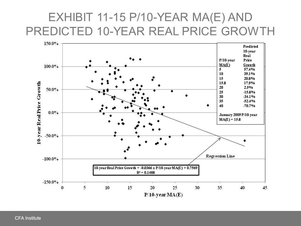 EXHIBIT 11-15 P/10-Year MA(E) and Predicted 10-Year Real Price Growth
