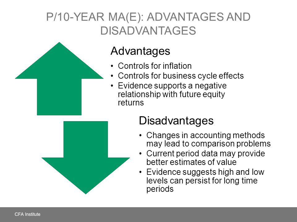 P/10-Year MA(E): Advantages and Disadvantages
