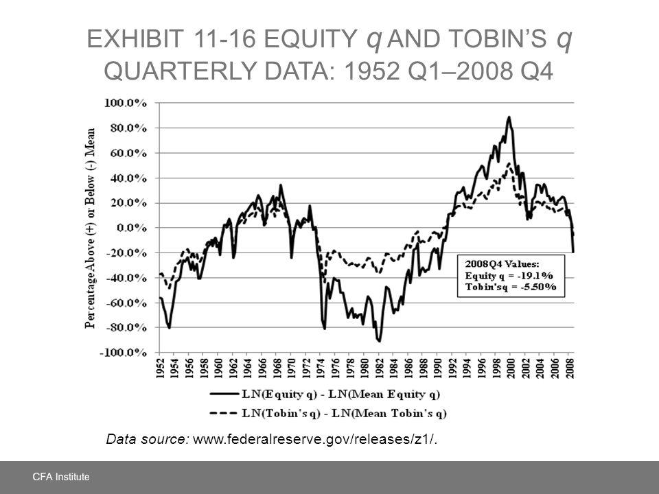 EXHIBIT 11-16 Equity q and Tobin's q Quarterly Data: 1952 Q1–2008 Q4
