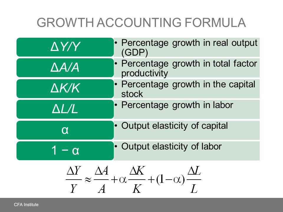 Growth Accounting Formula