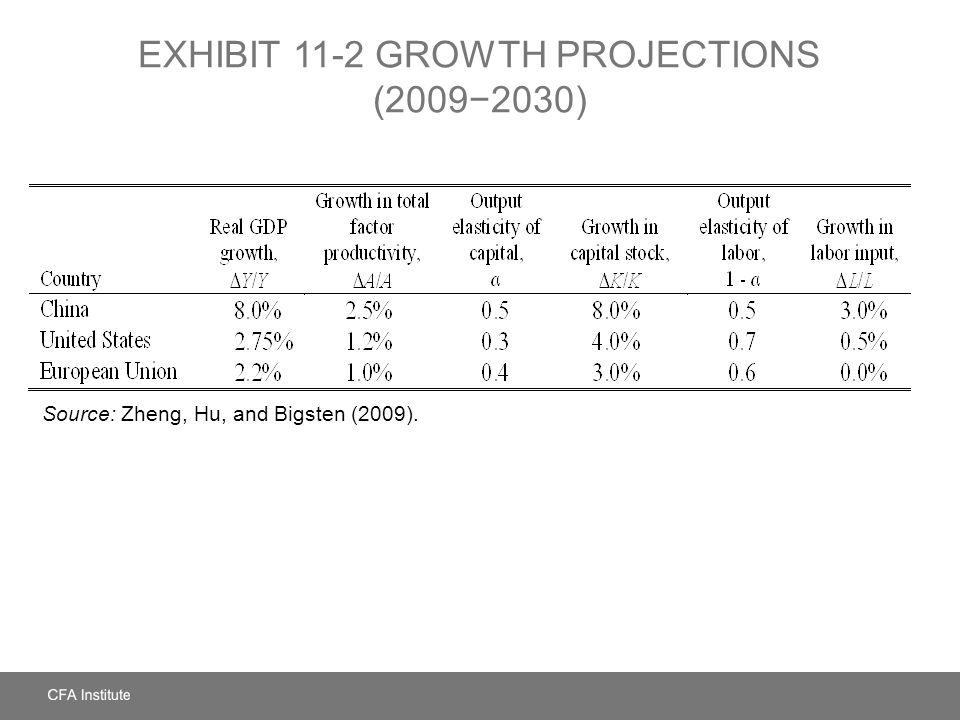 EXHIBIT 11-2 Growth Projections (2009−2030)