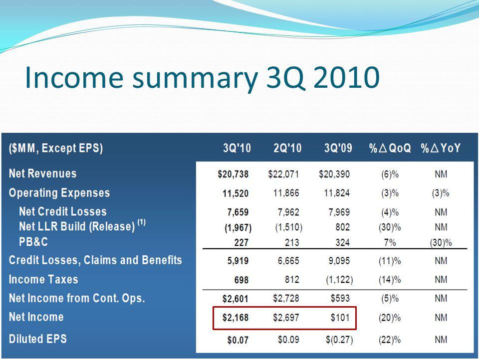 Income summary 3Q 2010