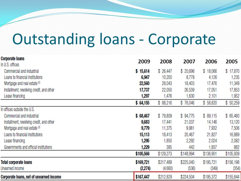 Outstanding loans - Corporate
