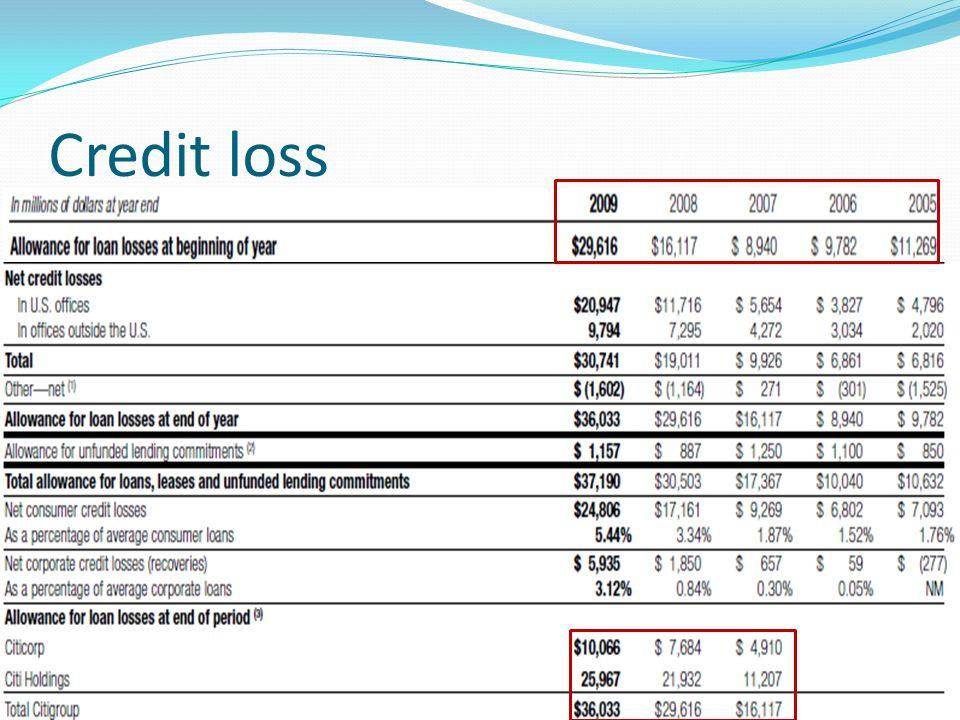 Credit loss