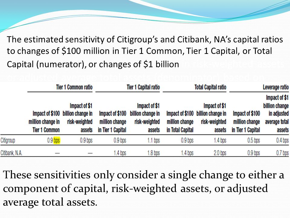The estimated sensitivity of Citigroup's and Citibank, NA's capital ratios to changes of $100 million in Tier 1 Common, Tier 1 Capital, or Total Capital (numerator), or changes of $1 billion in risk-weighted assets or adjusted average total assets (denominator) based on financial information as of Dec 31,2009: