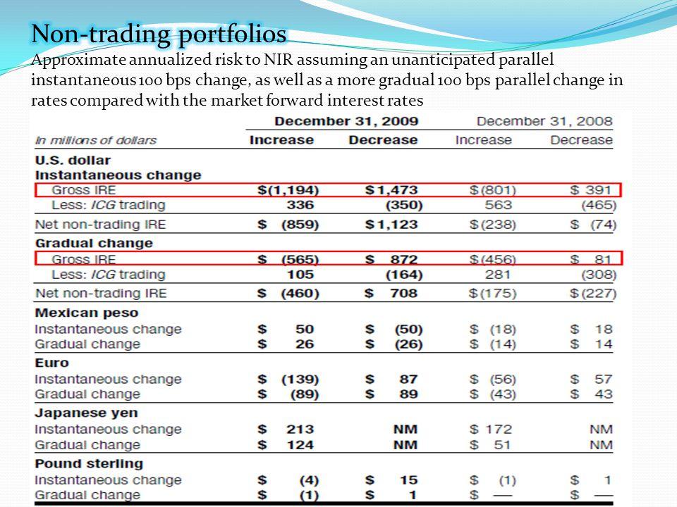 Non-trading portfolios