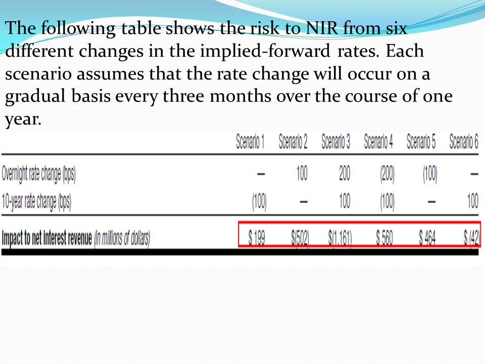 The following table shows the risk to NIR from six different changes in the implied-forward rates.