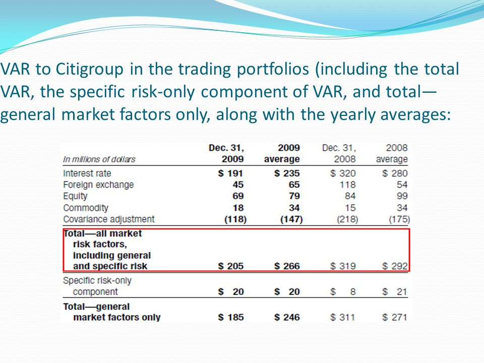 VAR to Citigroup in the trading portfolios (including the total VAR, the specific risk-only component of VAR, and total—general market factors only, along with the yearly averages: