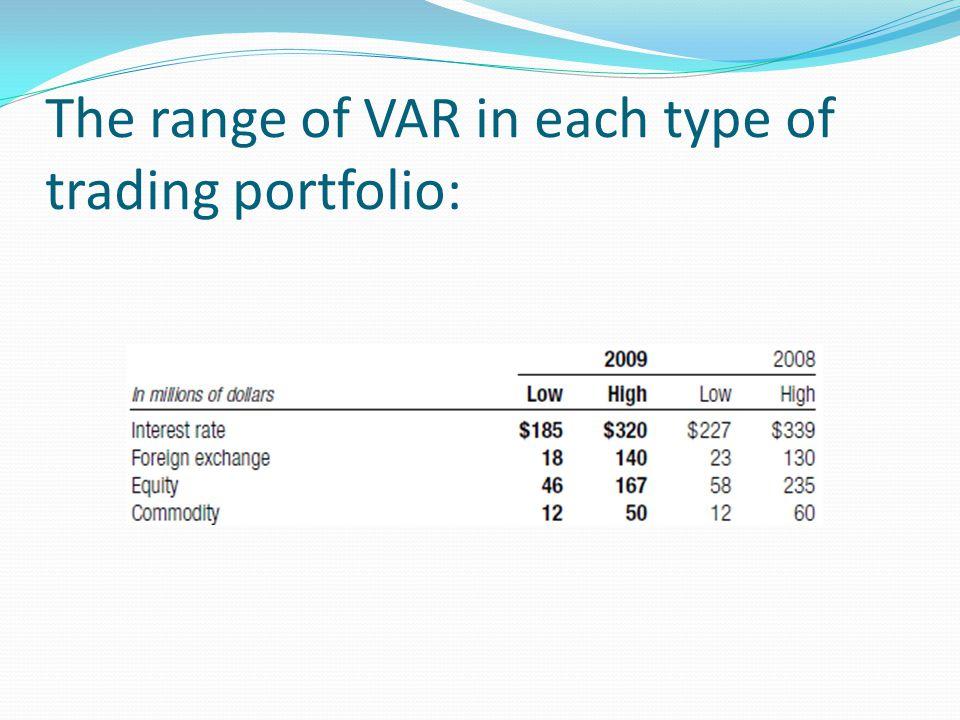 The range of VAR in each type of trading portfolio: