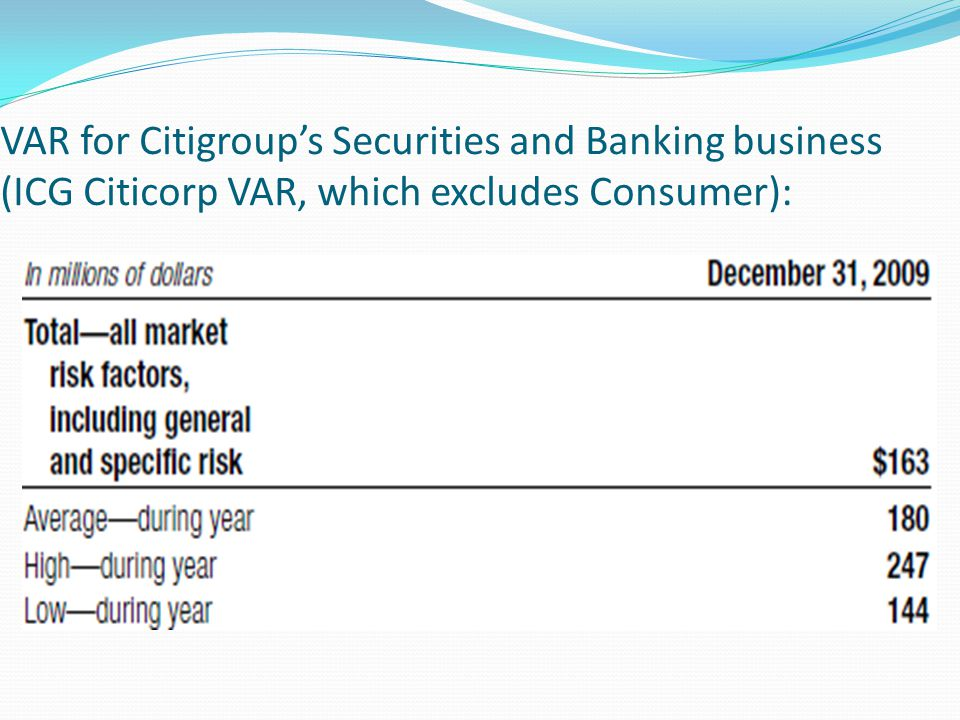 VAR for Citigroup's Securities and Banking business (ICG Citicorp VAR, which excludes Consumer):