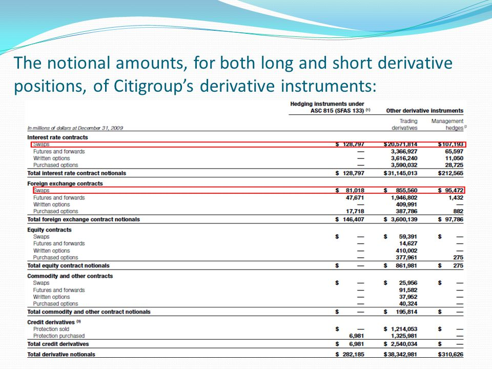 The notional amounts, for both long and short derivative positions, of Citigroup's derivative instruments: