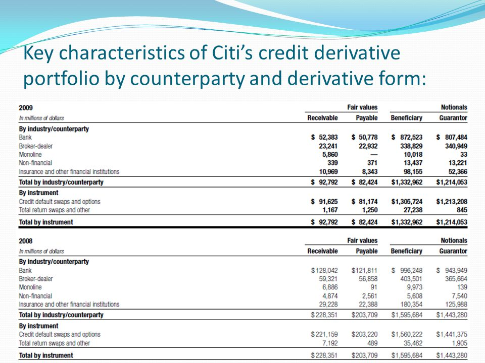 Key characteristics of Citi's credit derivative portfolio by counterparty and derivative form:
