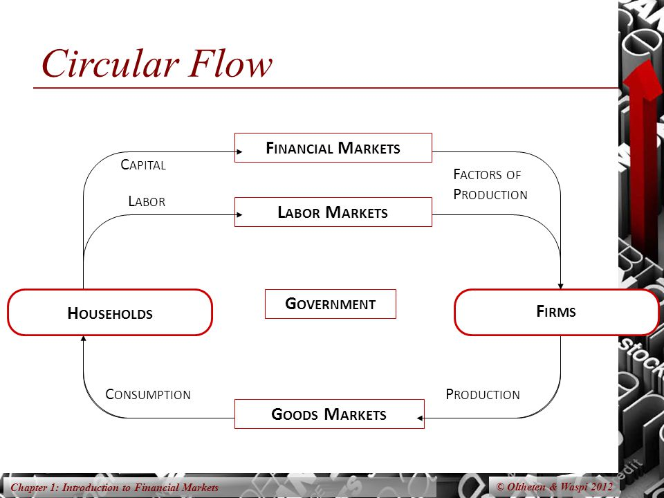 Circular Flow Financial Markets Labor Markets Government Households