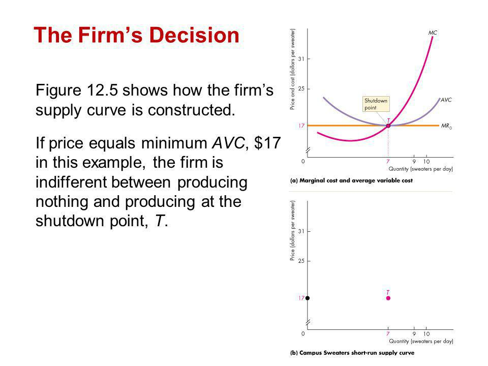 The Firm's Decision