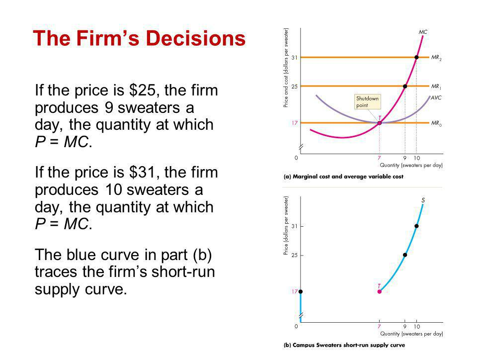 The Firm's Decisions If the price is $25, the firm produces 9 sweaters a day, the quantity at which P = MC.
