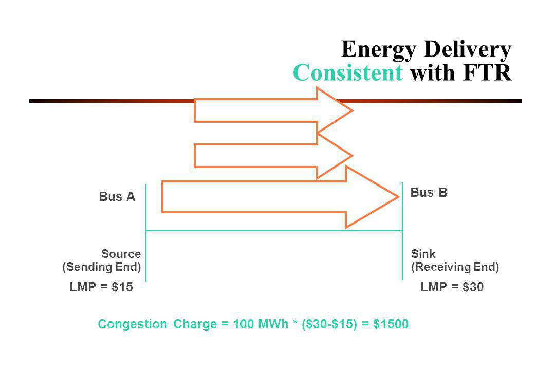 Energy Delivery Consistent with FTR