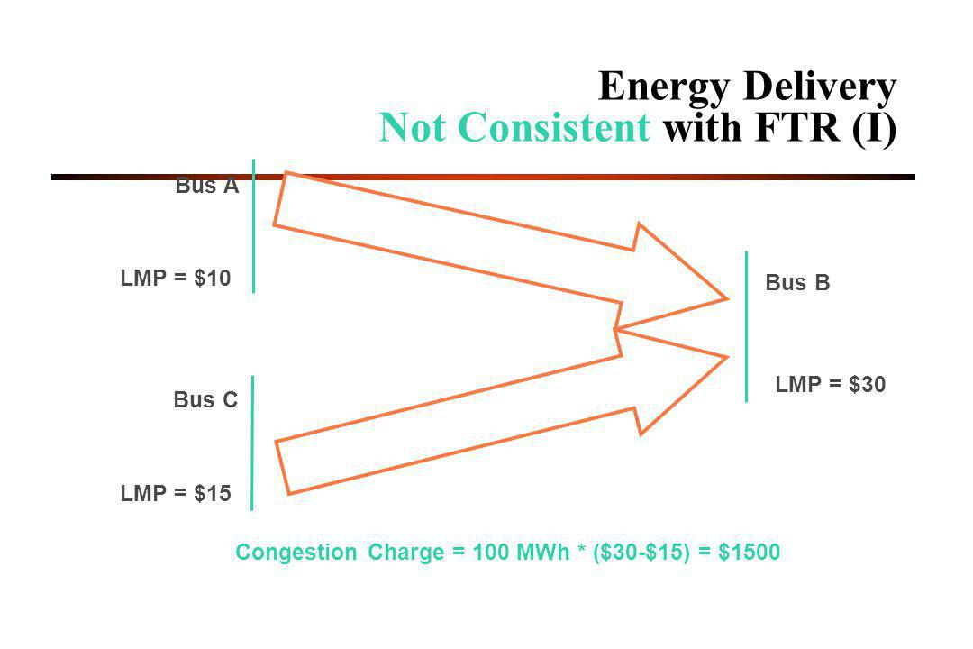 Energy Delivery Not Consistent with FTR (I)