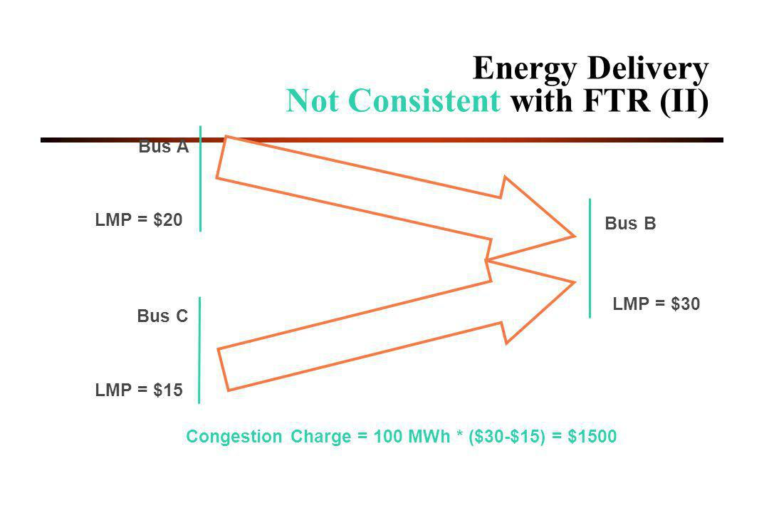 Energy Delivery Not Consistent with FTR (II)