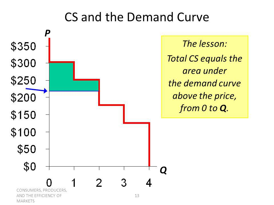CS and the Demand Curve P Q The lesson: