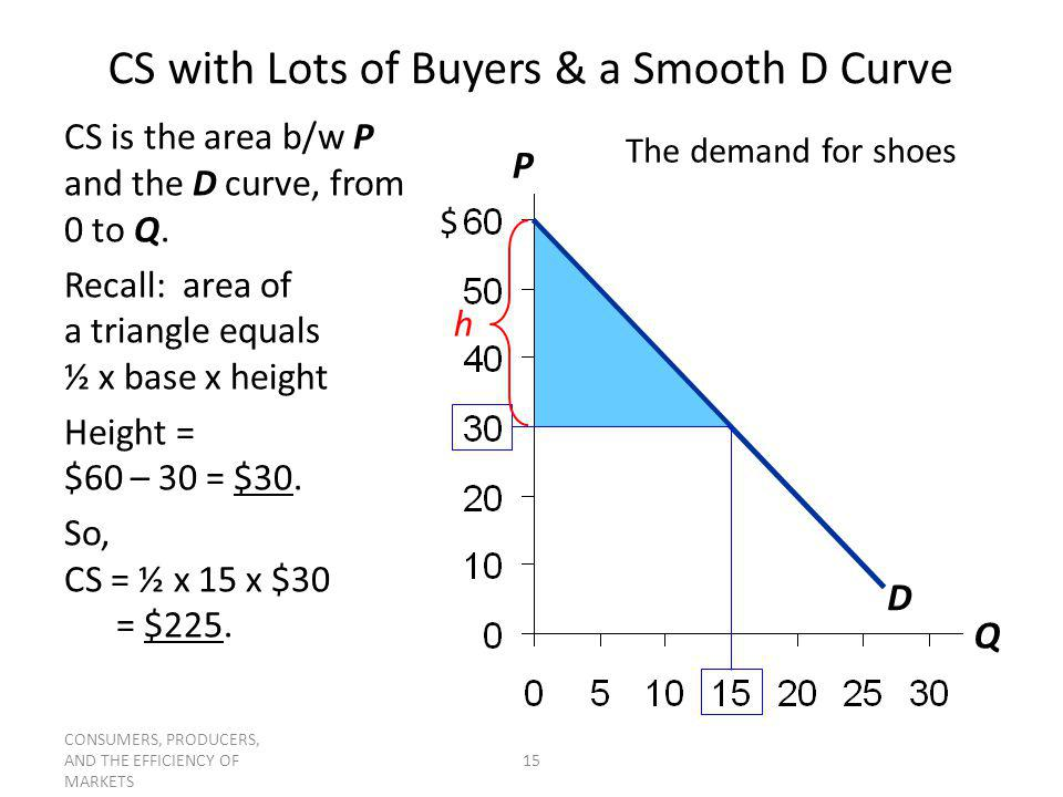 CS with Lots of Buyers & a Smooth D Curve