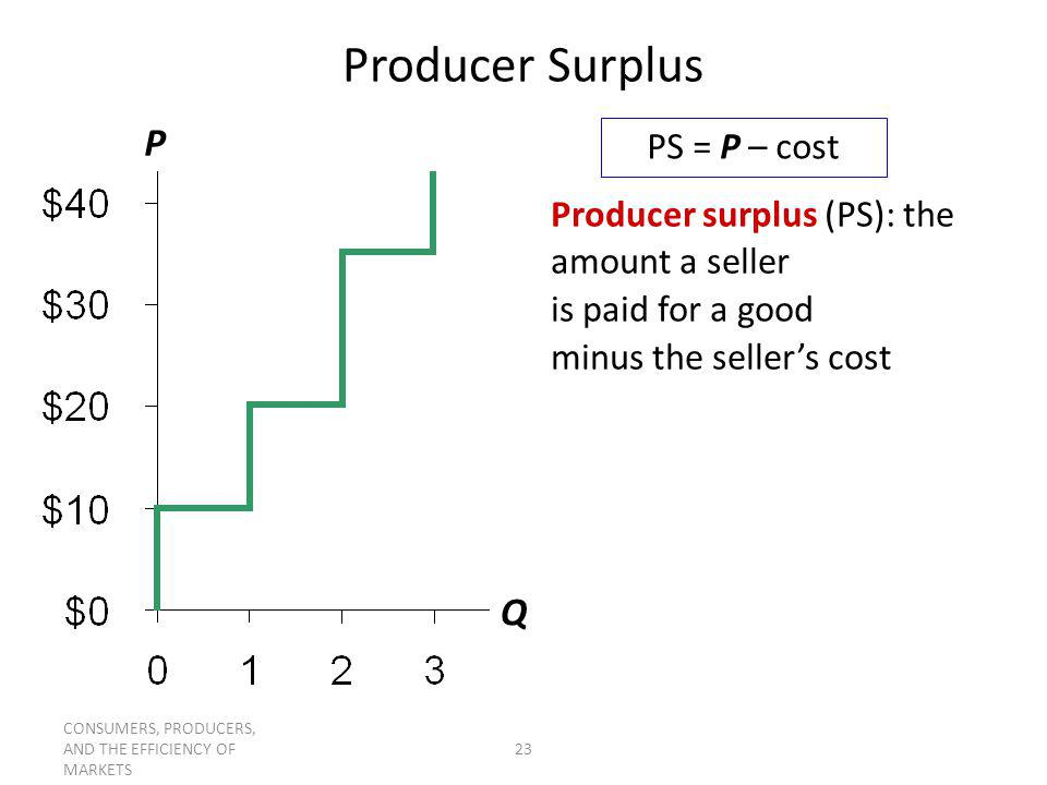 Producer Surplus P Q PS = P – cost