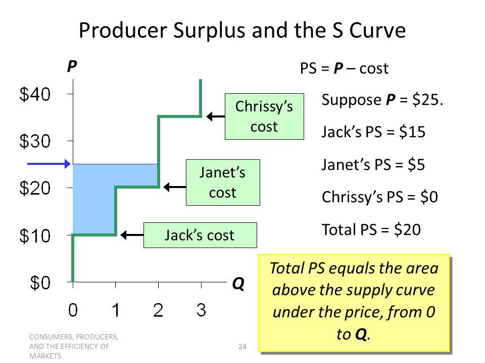 Producer Surplus and the S Curve
