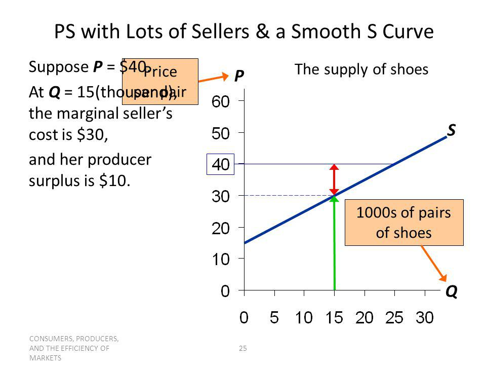 PS with Lots of Sellers & a Smooth S Curve