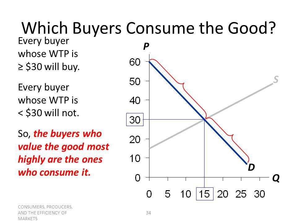 Which Buyers Consume the Good