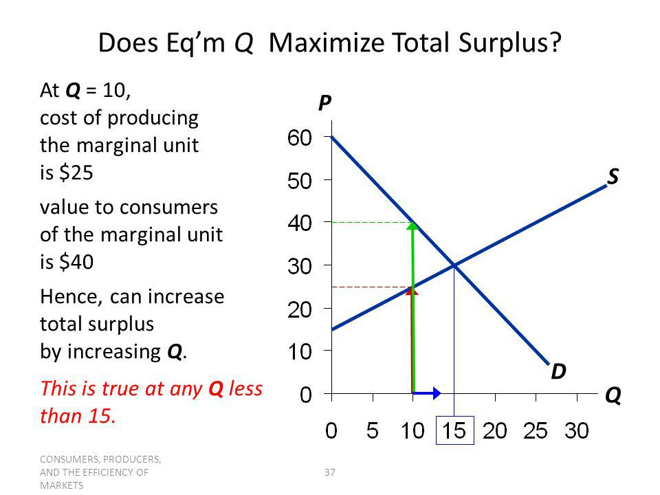 Does Eq'm Q Maximize Total Surplus