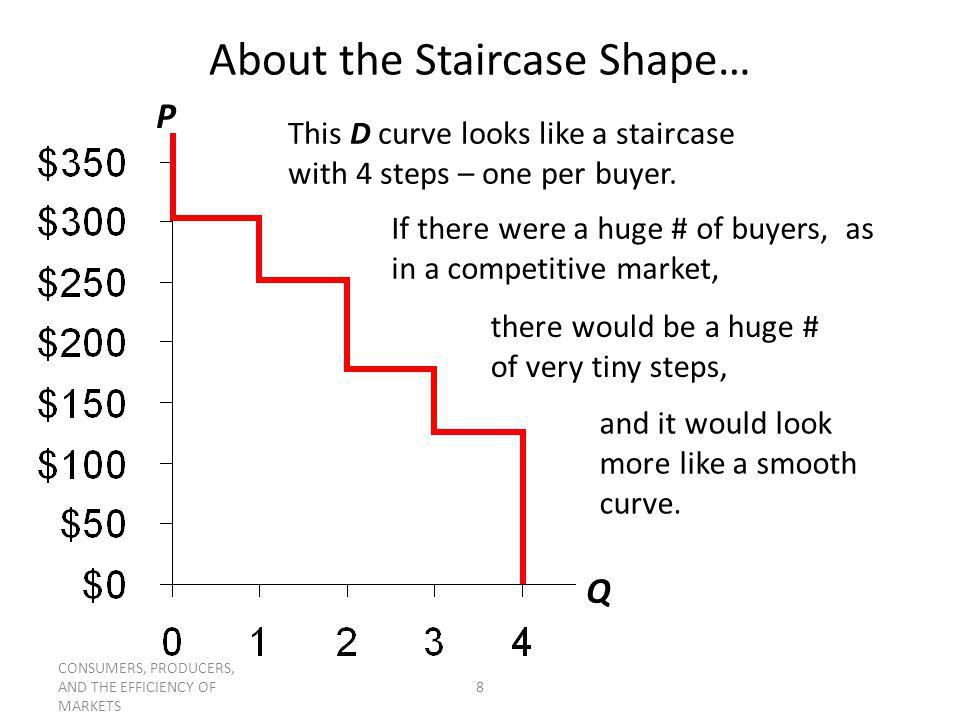 About the Staircase Shape…