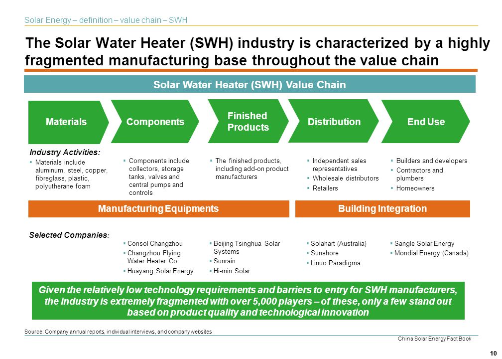 Solar Water Heater (SWH) Value Chain Manufacturing Equipments