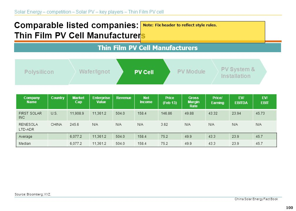 Comparable listed companies: Thin Film PV Cell Manufacturers
