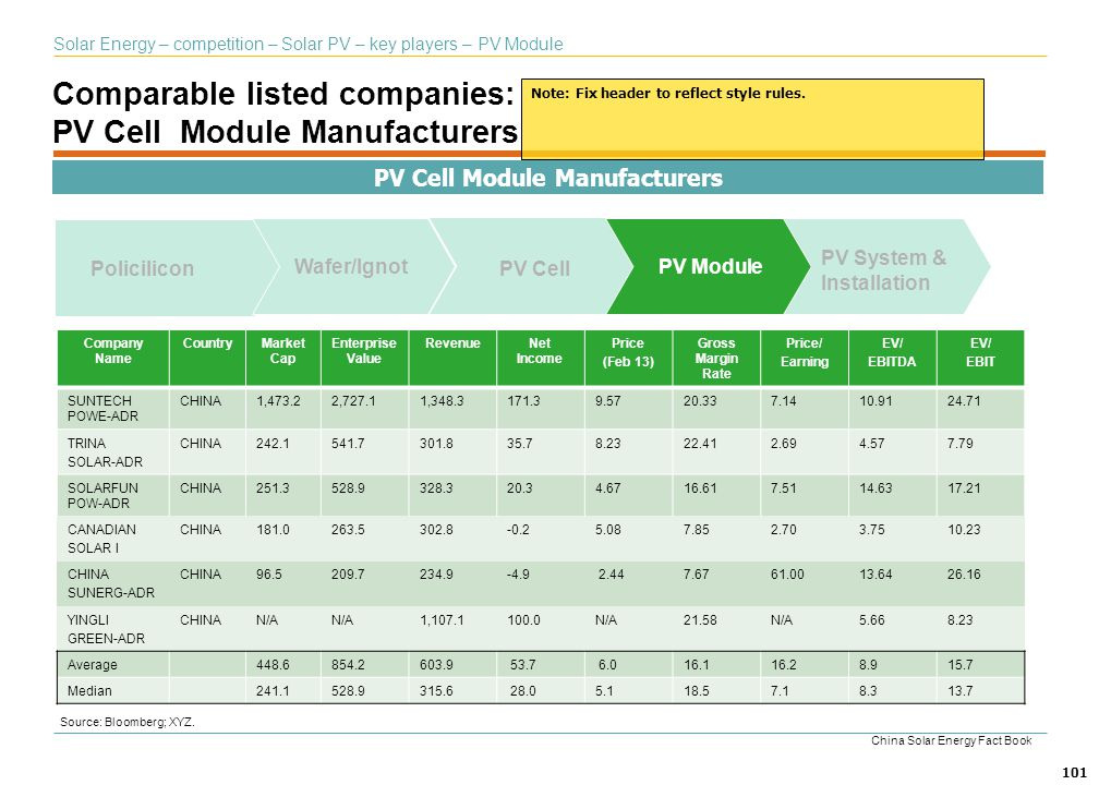 Comparable listed companies: PV Cell Module Manufacturers