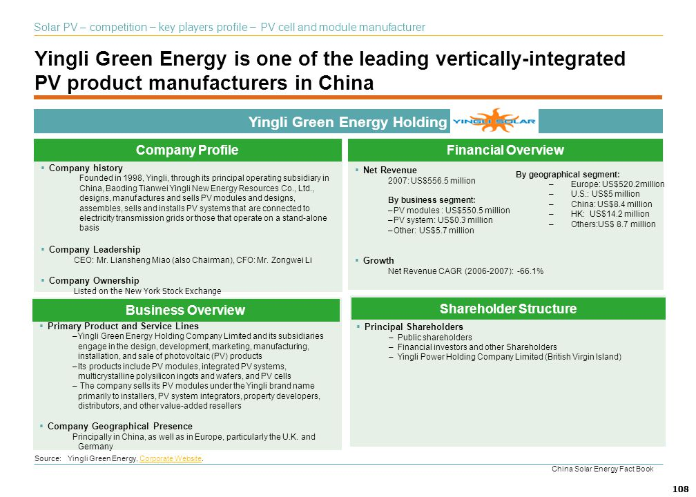 Yingli Green Energy Holding Shareholder Structure