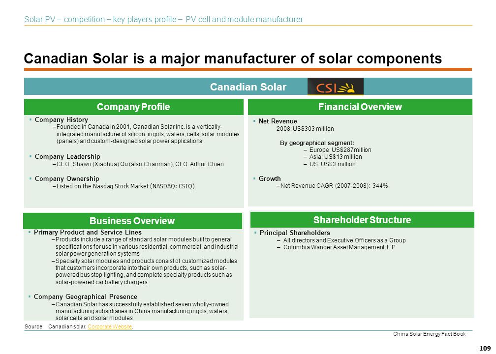 Canadian Solar is a major manufacturer of solar components