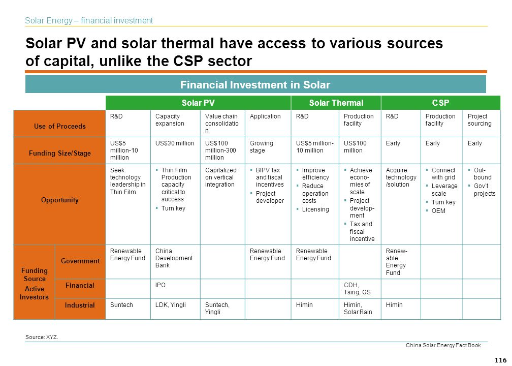 Financial Investment in Solar