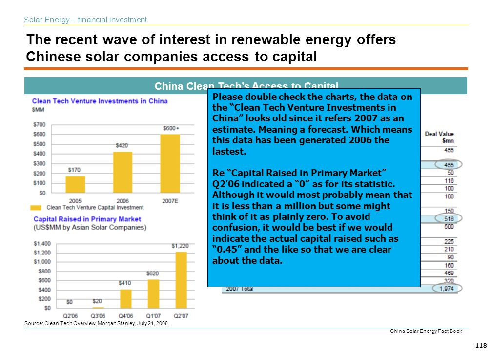 China Clean Tech's Access to Capital