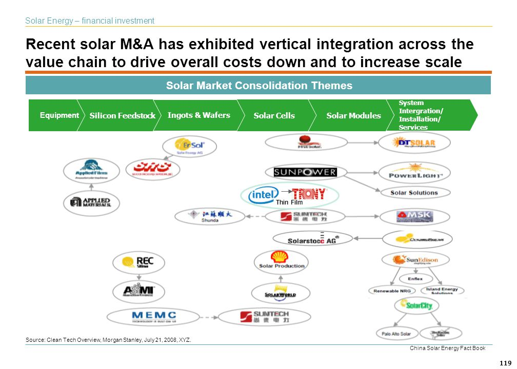 Solar Market Consolidation Themes