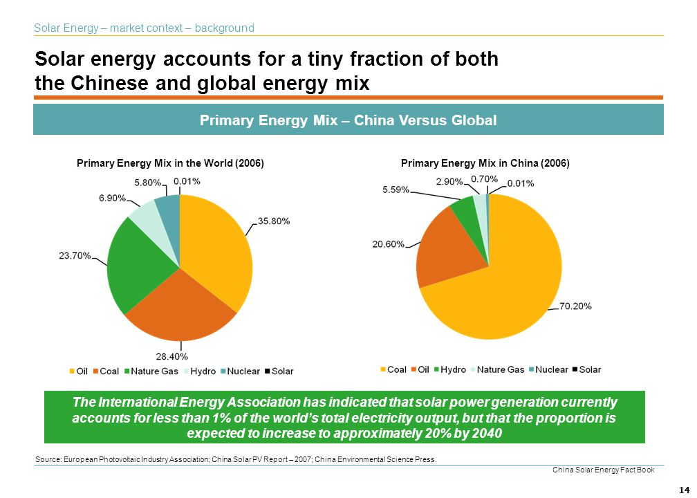 Primary Energy Mix – China Versus Global