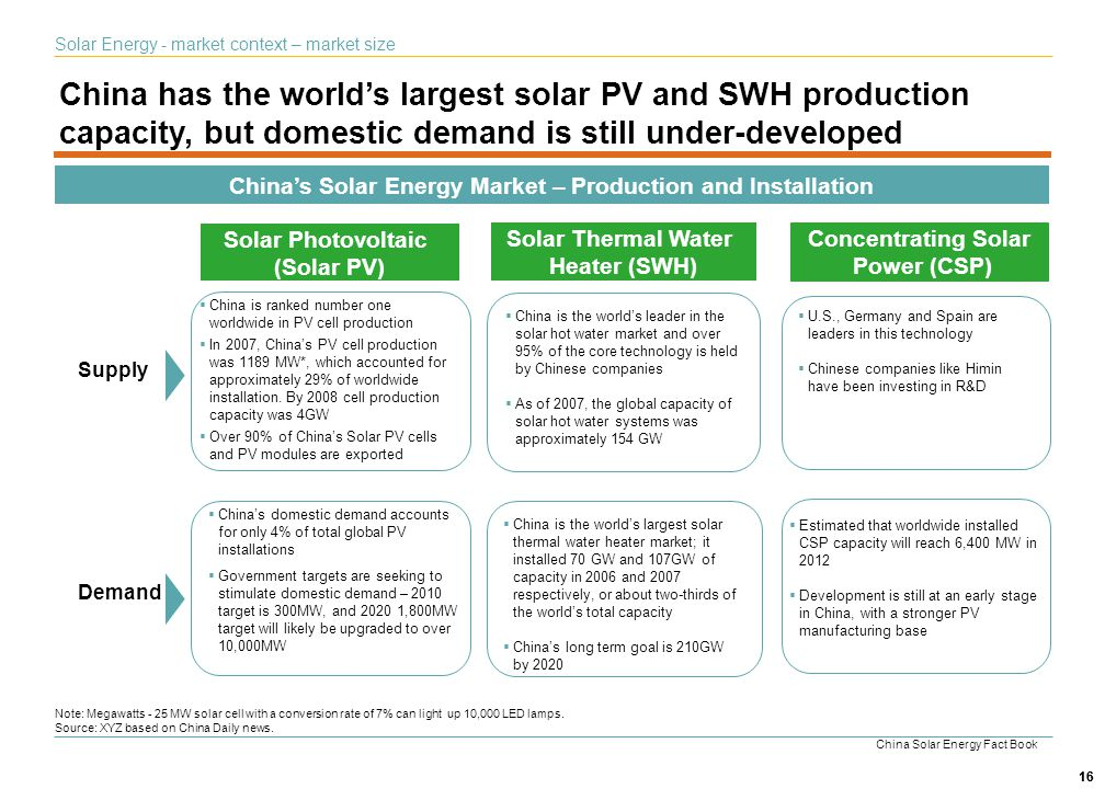 China's Solar Energy Market – Production and Installation