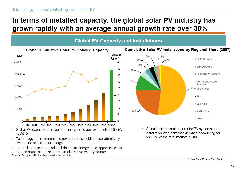 Global PV Capacity and Installations