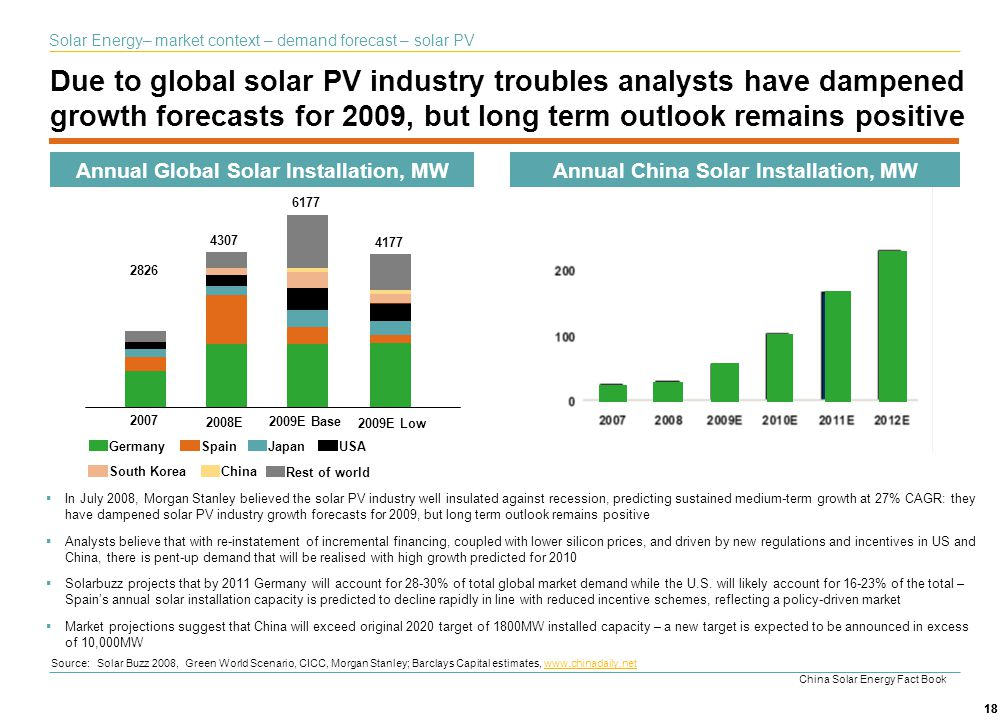 Solar Energy– market context – demand forecast – solar PV