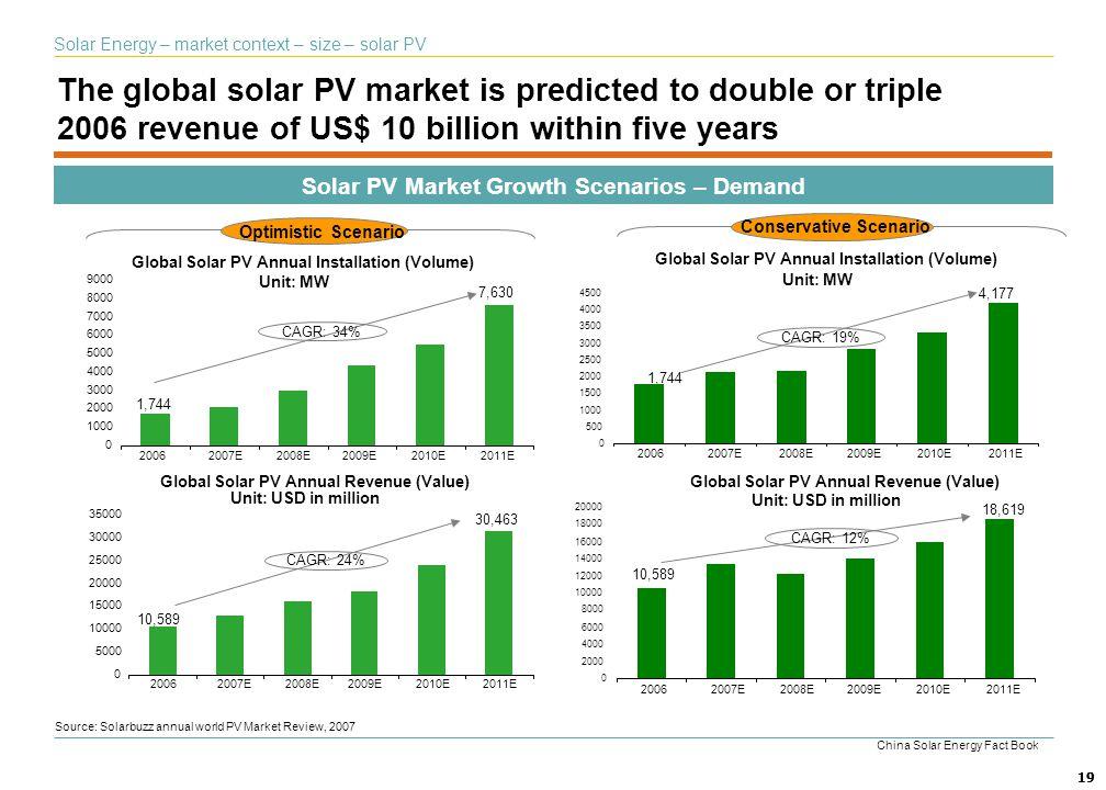 Solar Energy – market context – size – solar PV