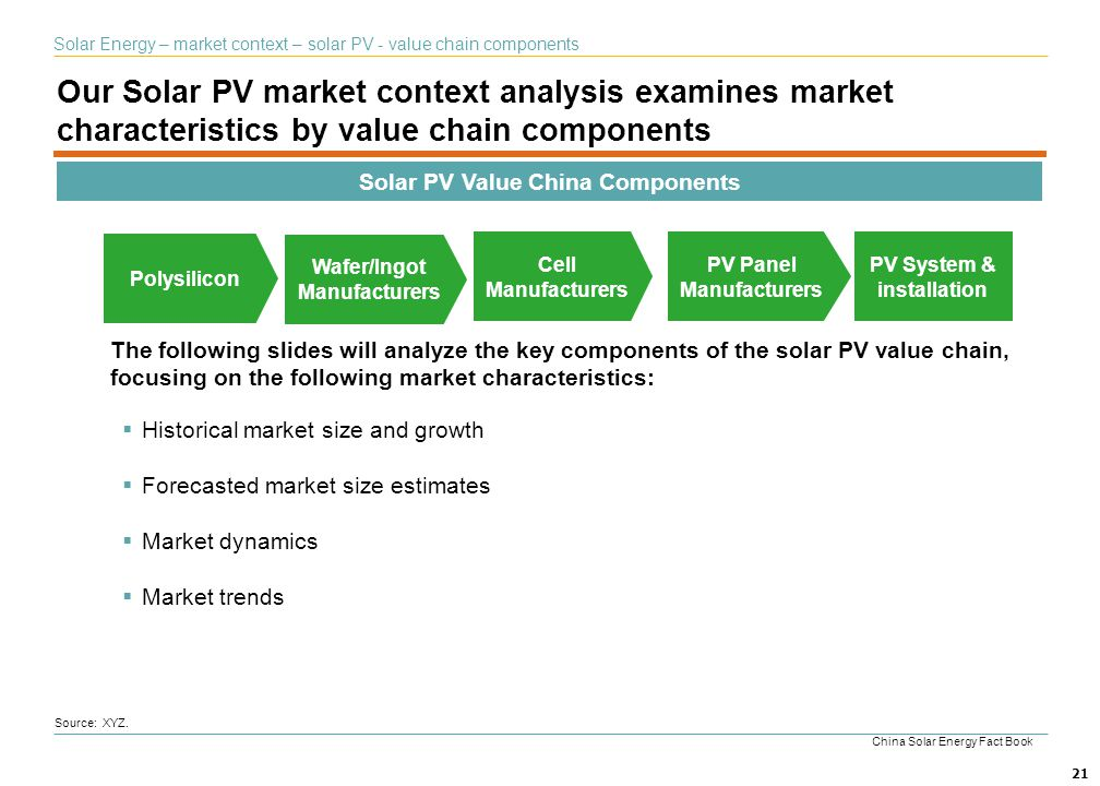 Solar PV Value China Components