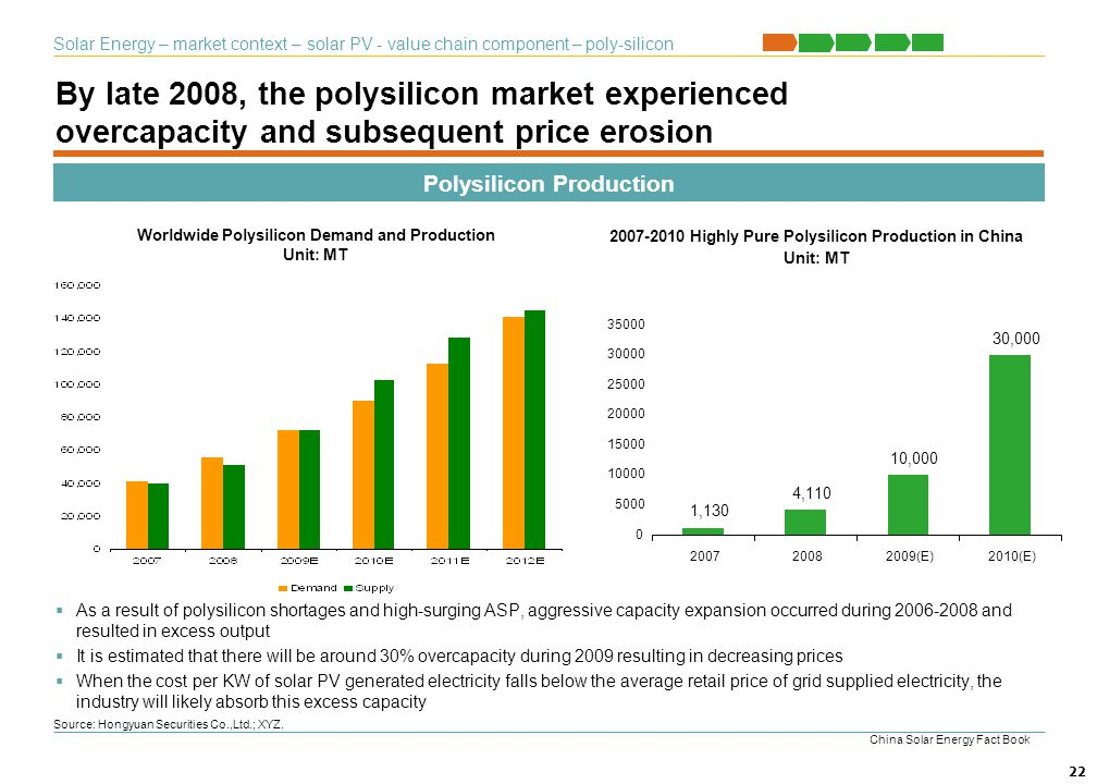 Solar Energy – market context – solar PV - value chain component – poly-silicon